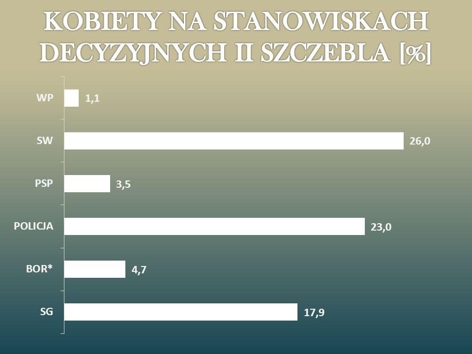 KOBIETY NA STANOWISKACH DECYZYJNYCH II SZCZEBLA [%]